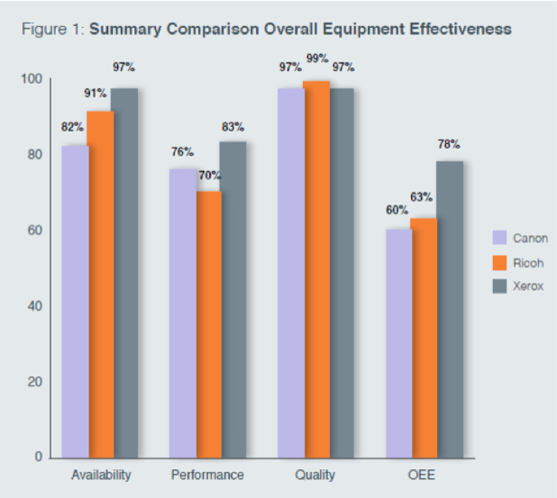 OEE (overall equipment efficiency) in Digital Printing