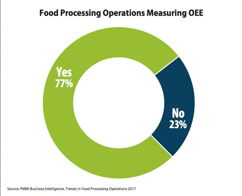 Food processing industry utilizing OEE metrics